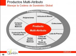 Introducción a la Gestión de Productos Multi-Atributo con JD Edwards EnterpriseOne de Oracle