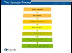 Actualizar Sharepoint 2007 a Sharepoint 2010. ¿Cual debe ser el camino? Por la consultora USA IronWorks Consulting