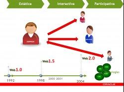 Peoplesoft Human Capital Management 9.1: Espacios colaborativos dentro de las empresas