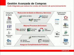 Gestión de compras con Oracle E-Business Suite