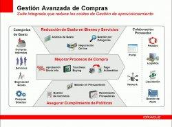 Gestión de compras con Oracle E-Business Suite