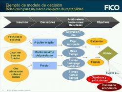 FICO: Modelos predictivos para mejorar la rentabilidad de los Créditos en Banca.
