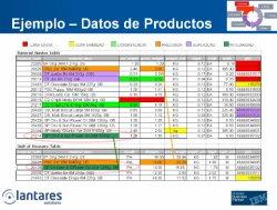 Problemática y solución de la Calidad de Datos en entornos de Business Intelligence con soluciones de Data Quality de Lantares