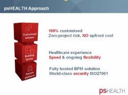 Caso de estudio: Llevando el cuidado del paciente al siguiente nivel en PsHealth con BPM de Appian