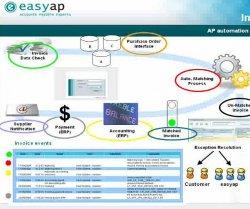 Automatización de la gestión de facturas de proveedor en Financiera. Webinar de Easyap.com