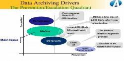 Hoja de ruta para implementar con éxito un proyecto de Data Archiving, por Auritas