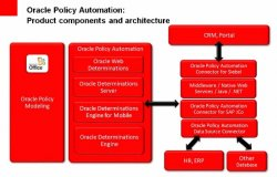 Oracle Policy Automation para el sector seguros, por Oracle