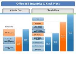 Cómo Office 365 y SharePoint Online pueden contribuir a aumentar la productividad de las empresas