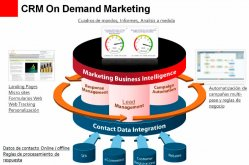 Oracle Marketing OnDemand en la nube para la gestión CRM