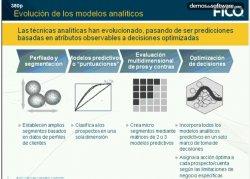 FICO Serie de webinaris sobre técnicas analíticas: Cómo aprovechar la optimización
