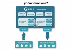 Introducción al Online Marketing Intelligence Pack de LiteBI