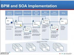 BPM & SOA: The Importance of Integration to BPM