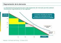 El poder del Pricing, por Habber Tec y PROS