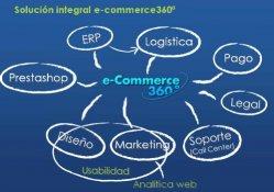 eCommerce 360, la unión del comercio web con un ERP online