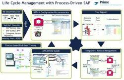 Deutsche Telekom mejora sus procesos con Aris Test Designer y SAP