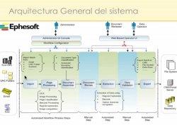 Soluciones de escaneo para Alfresco, por Baratz y Alfresco España