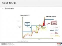 Cómo montar una estrategía corporativa para implementar Cloud Computing