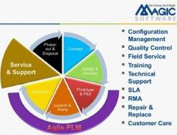 Integración de JD Edwards y Agile PLM con iBolt