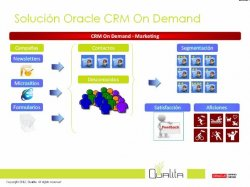 Oracle CRM y Marketing On Demand para el sector de Ocio y Turismo. Por Qualita.