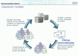 Segmentación y Fidelización de clientes con software de Business Analytics de IBM