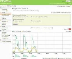 DEXCell Energy Manager: Solución de gestión para el ahorro de energía