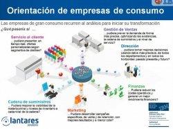 IBM Cognos en el Retail y Gran Consumo, por Lantares