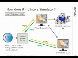Increase the performance of Image Generators in simulation environments