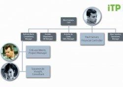 Automatización de procesos clave en empresas de servicios profesionales con Exact Professional Services Automation (PSA)
