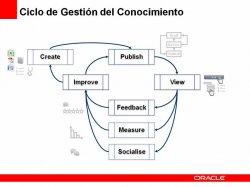 Cómo mejorar la Gestión de Conocimiento en su empresa con Oracle Knowledge Management