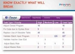 Caso de estudio: empresa de servicios públicos USA explica cómo mejoró la actualización de SAP gracias al software de Panaya