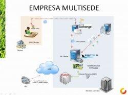 Integración de FaxIP con Multifuncionales para la reducción de costes. Por Comunycarse.