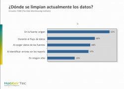 CRM para hoteles y cómo mejorar la calidad de los datos. Webinars de Qualita, Sulcus y Habber Tec de 40 min