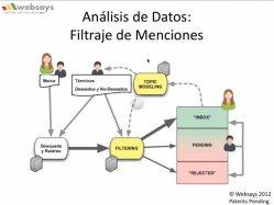 Soluciones TIC para medir y gestionar la reputación en Redes Sociales (Sesión 1). 5 horas de webinars (con capítulos).