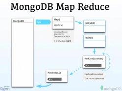 Cómo sacar todo el partido a MongoDB y Hadoop, por 10gen.