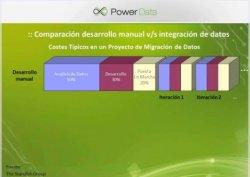 Integración de Datos: cómo tener una visión unificada de la organización en una sola plataforma. Por PowerData Latam.