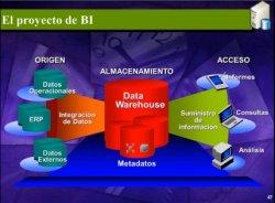 La Gestión de Proyectos Business Intelligence (BI) en integraciones con el ERP, por IFR Group