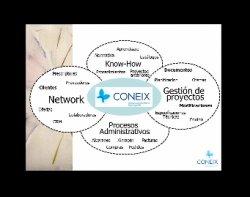 Presentación de Coneix, plataforma para gestión de proyectos en pymes, y caso práctico en la Ingeniería Solid