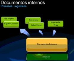 Tratamiento integral de todo el circuito comercial con el módulo de Logística del ERP Primavera