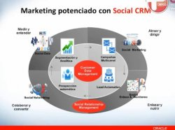 Dirección de Marketing con Oracle Fusion CRM. Serie
