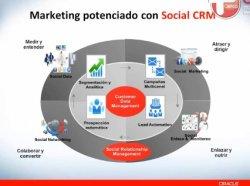 Dirección de Marketing con Oracle Fusion CRM. Serie