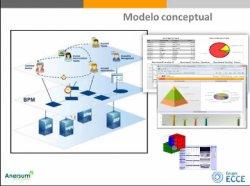 Características y funcionalidades de BizFlowPlus Cloud, solución BPM en la nube del Grupo Ecce