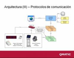 Cómo optimizar los procesos comerciales y el servicio al cliente con Orchestra, solución de Qmatic de Customer Flow Management