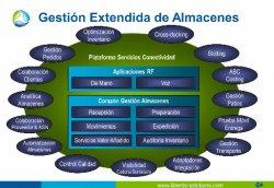 Gestión Extendida de Almacenes: Eficiencia y Efectividad en la Gestión de los Almacenes más allá del SGA, por Libertis Solutions
