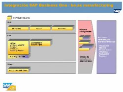 Producción Avanzada para SAP Business One: be.as Manufacturing, por Beas Group
