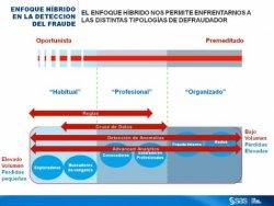 Software contra el blanqueo de capitales y el fraude en Banca, Seguros y otros sectores. Conferencia online de 4 h 30 min.
