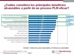 La situación de PLM en las empresas españolas de fabricación discreta. Estudio de IDC España y Siemens PLM Software.