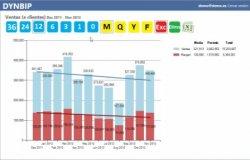 La información clave de tu empresa en tiempo real con el Cuadro de Mandos Dynbip, por Quonext