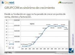 Microsoft NAV en la cadena de 40 tiendas Grupcom