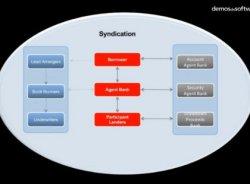 InfoSys. Aplicación Syndication de la solución Finacle de InfoSys