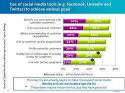 Las redes sociales, clave en la gestión de la identidad de los consumidores, por CA Technologies.